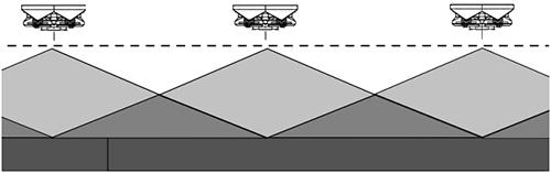 散布のパターン